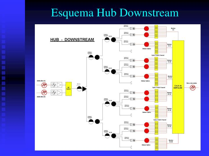 Esquema Hub Downstream