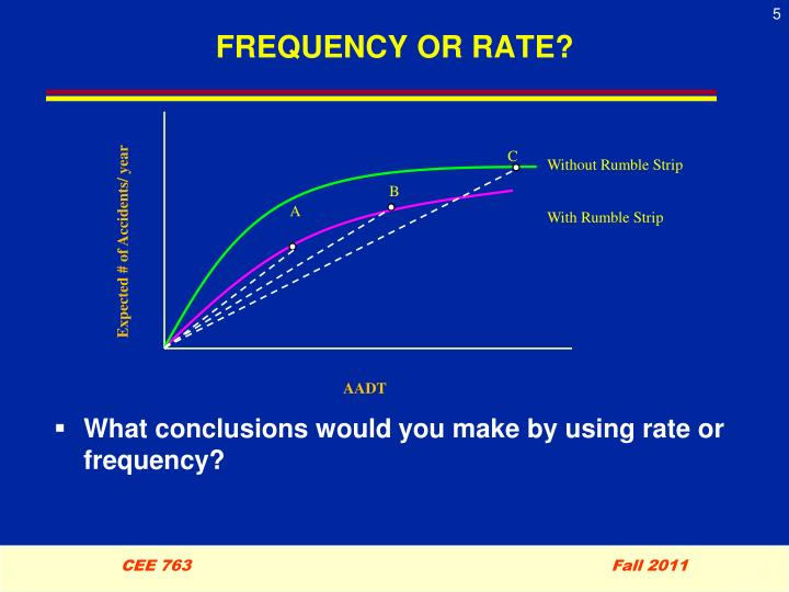 FREQUENCY OR RATE?