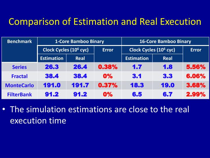 Comparison of Estimation and Real Execution