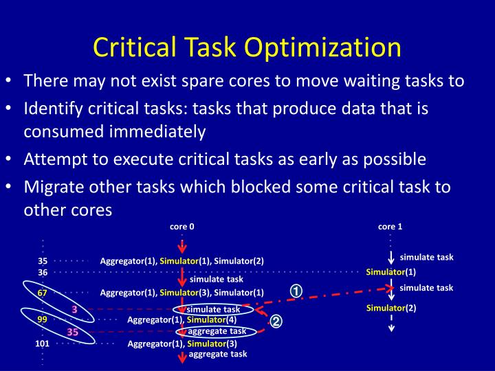 Critical Task Optimization