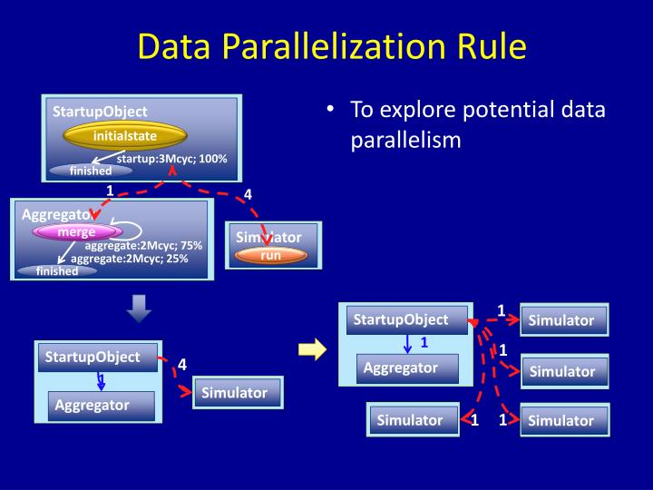 Data Parallelization Rule