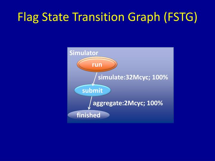 Flag State Transition Graph (FSTG)