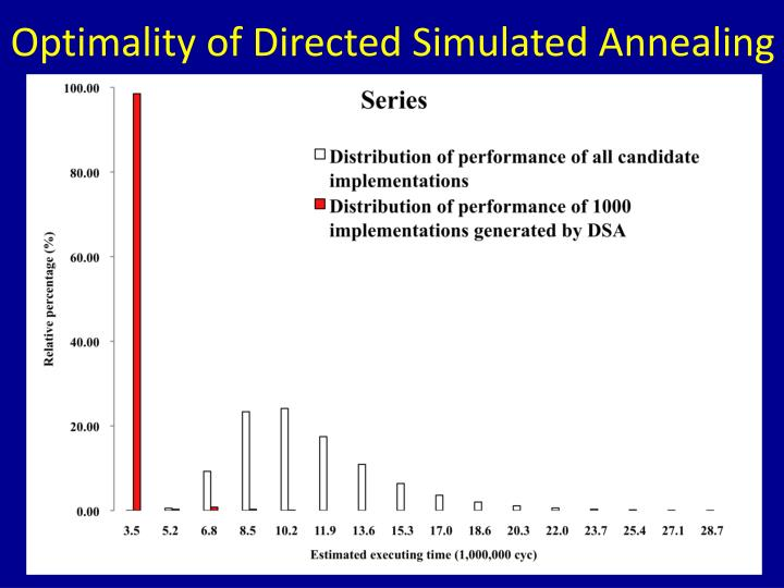 Optimality of Directed Simulated Annealing