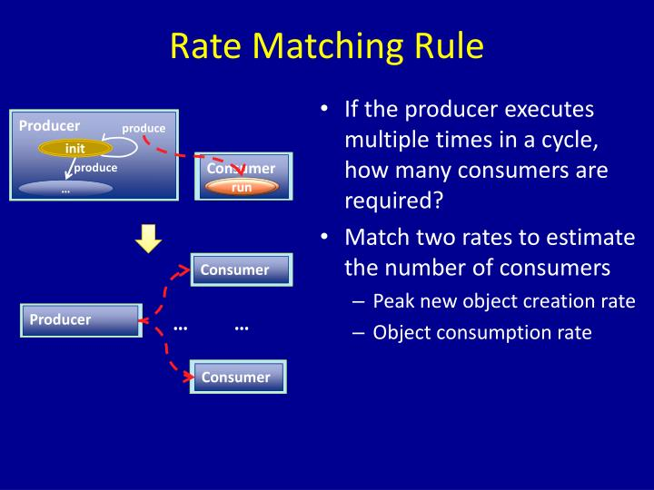 Rate Matching Rule