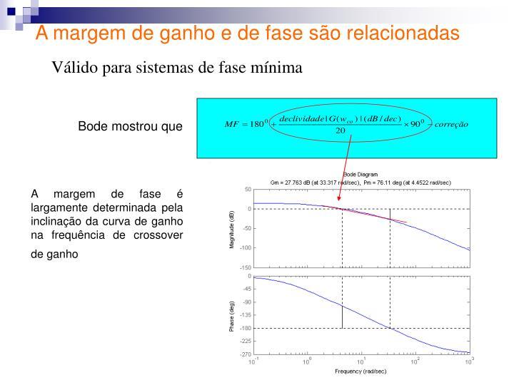 A margem de ganho e de fase são relacionadas