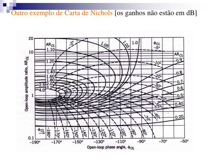 Outro exemplo de Carta de Nichols