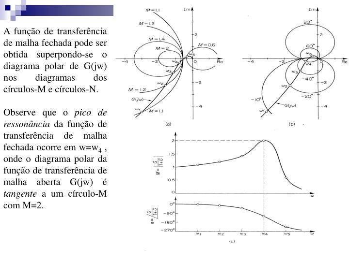 A função de transferência de malha fechada pode ser obtida superpondo-se o diagrama polar de G(jw)               nos diagramas dos círculos-M e círculos-N.