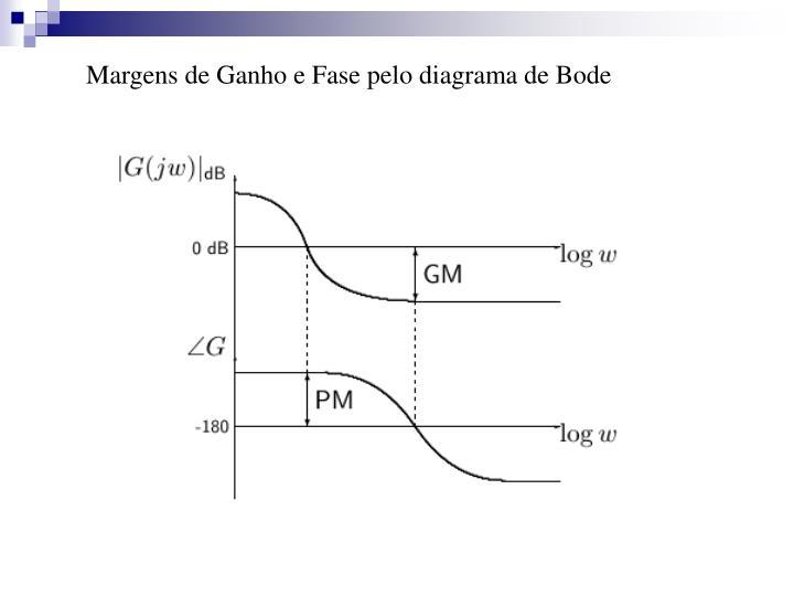 Margens de Ganho e Fase pelo diagrama de Bode