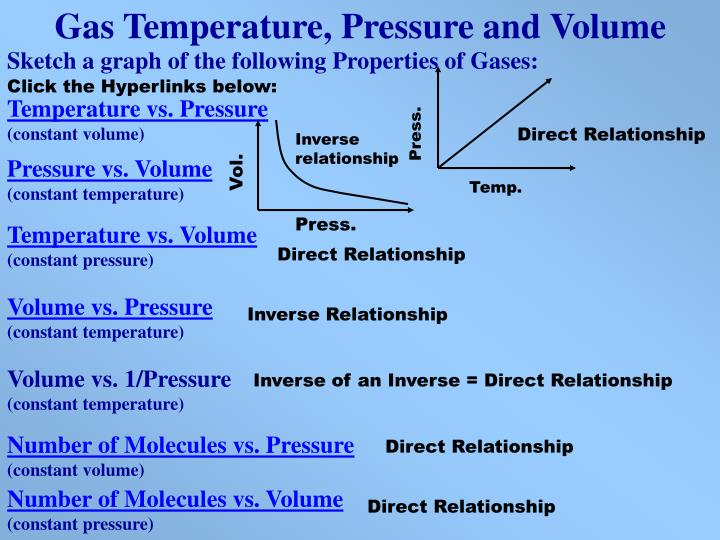 Gas Temperature, Pressure and Volume