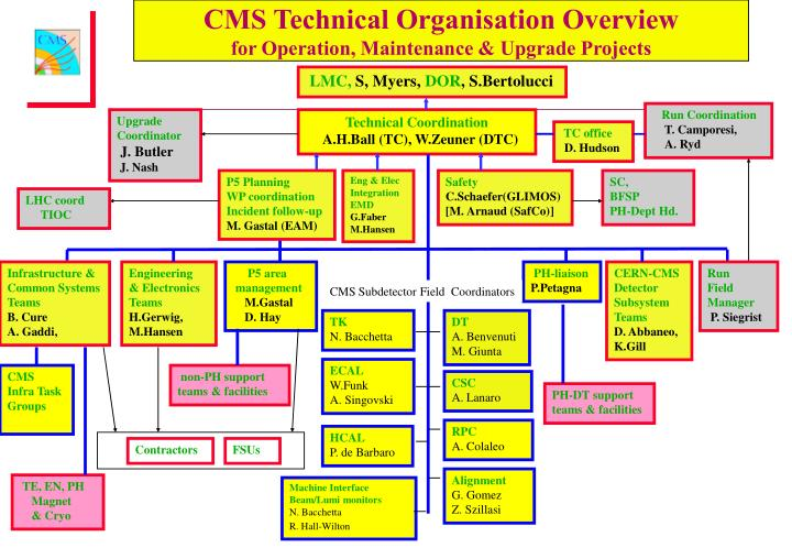 Cms technical organisation overview for operation maintenance upgrade projects