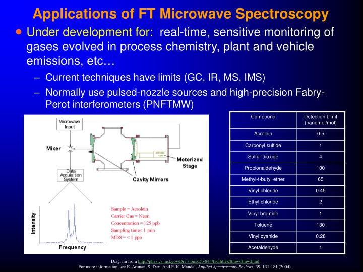 Applications of FT Microwave Spectroscopy