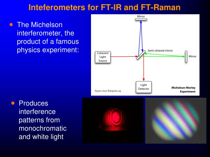Inteferometers for FT-IR and FT-Raman