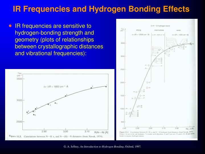 IR Frequencies and Hydrogen Bonding Effects
