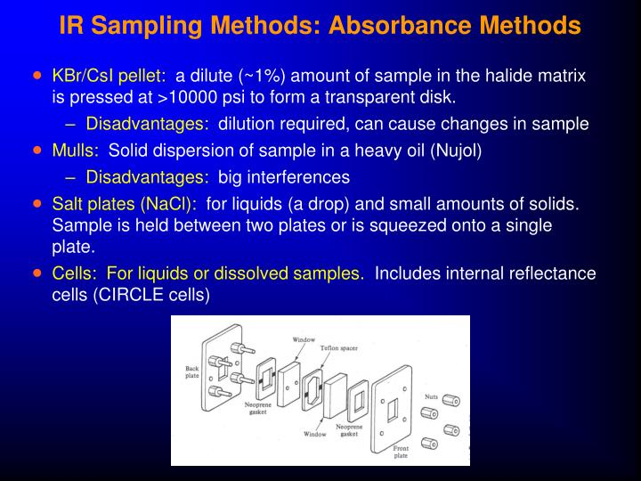 IR Sampling Methods: Absorbance Methods