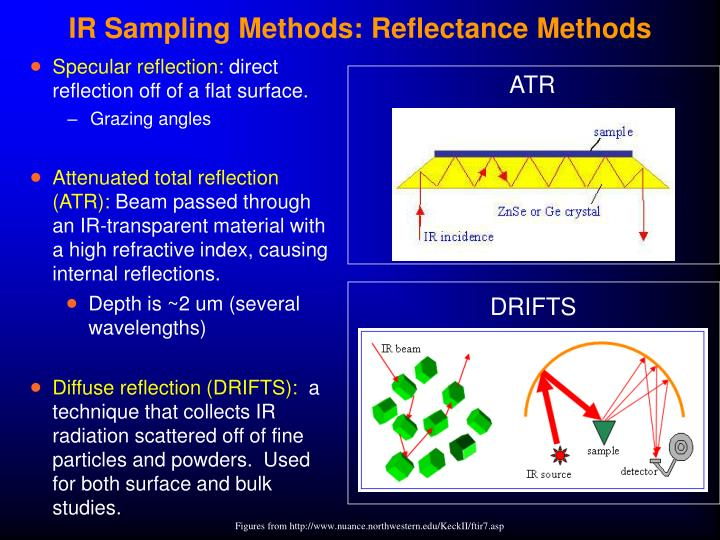 IR Sampling Methods: Reflectance Methods