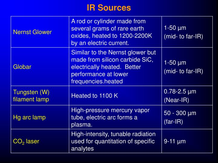 IR Sources