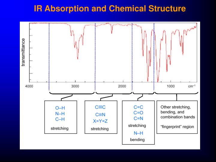 IR Absorption and Chemical Structure