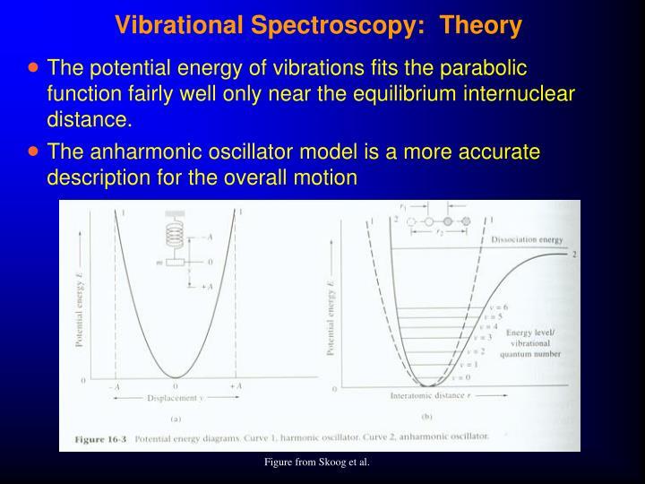 Vibrational Spectroscopy:  Theory