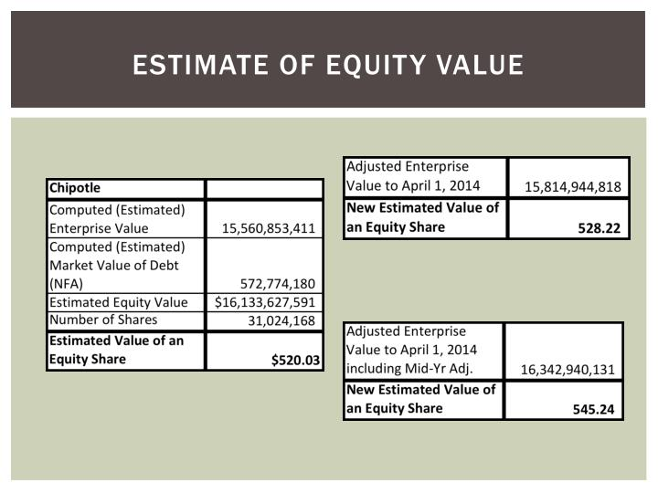 Estimate of equity value