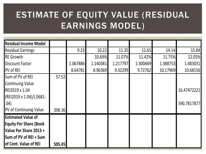 Estimate of equity value (residual earnings model)