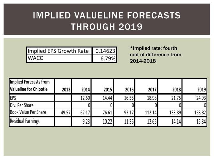 Implied valueline forecasts through 2019