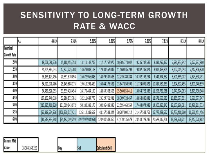 Sensitivity to long-term growth rate & wacc