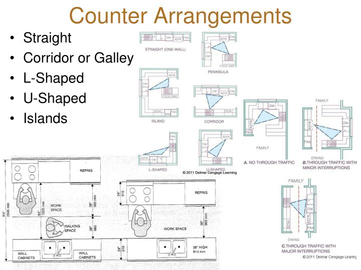 Counter Arrangements