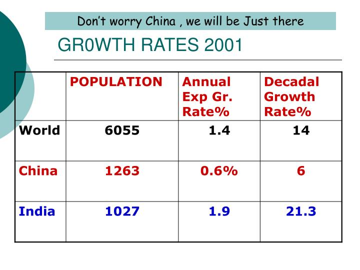 GR0WTH RATES 2001