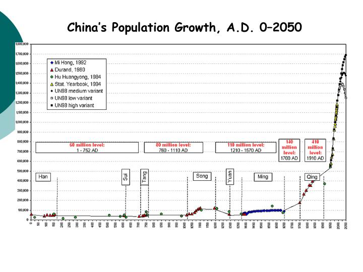 China's Population Growth, A.D. 0–2050