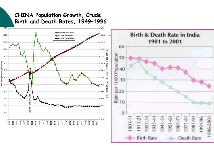CHINA Population Growth, Crude Birth and Death Rates, 1949–1996