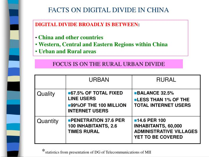 FACTS ON DIGITAL DIVIDE IN CHINA