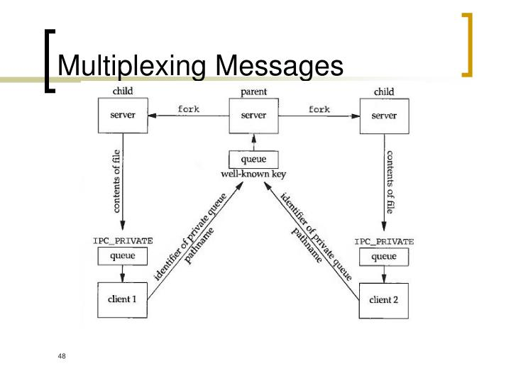Multiplexing Messages