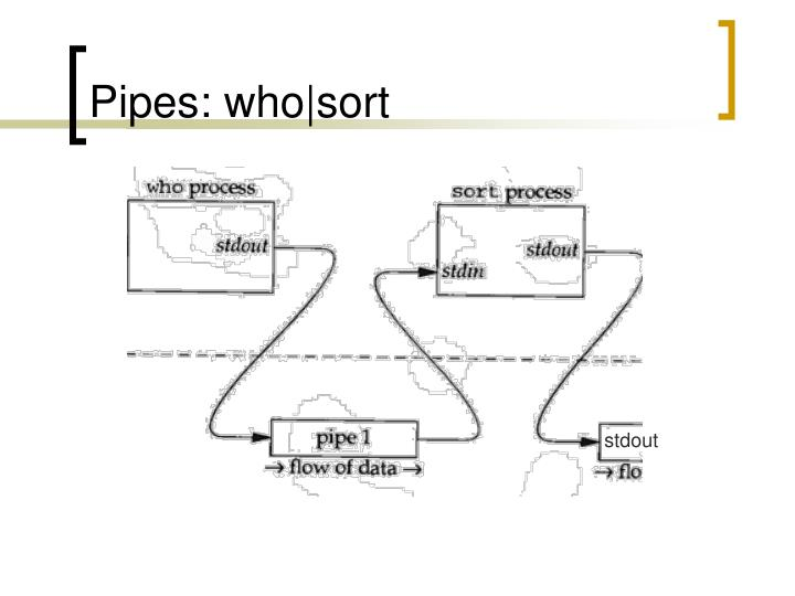 Pipes: who|sort
