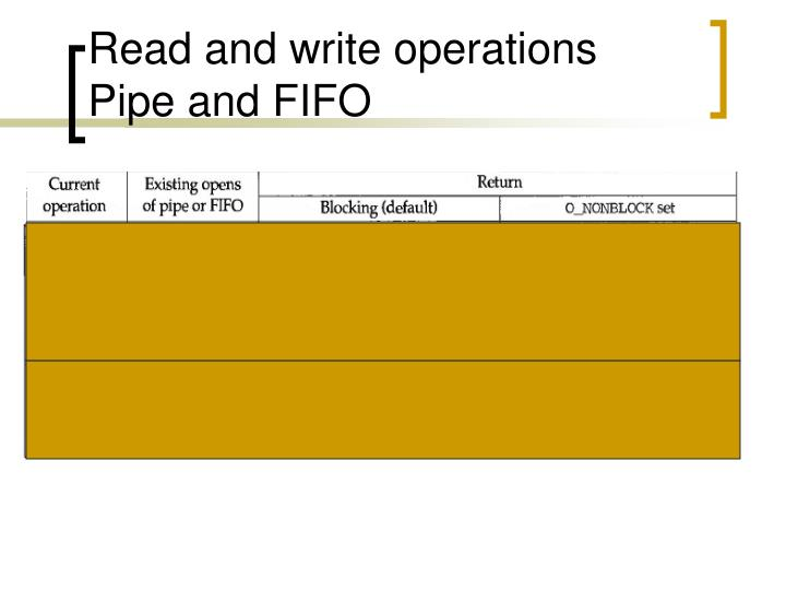 Read and write operations Pipe and FIFO
