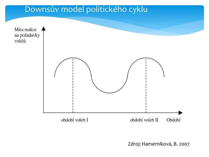 Downsův model politického cyklu