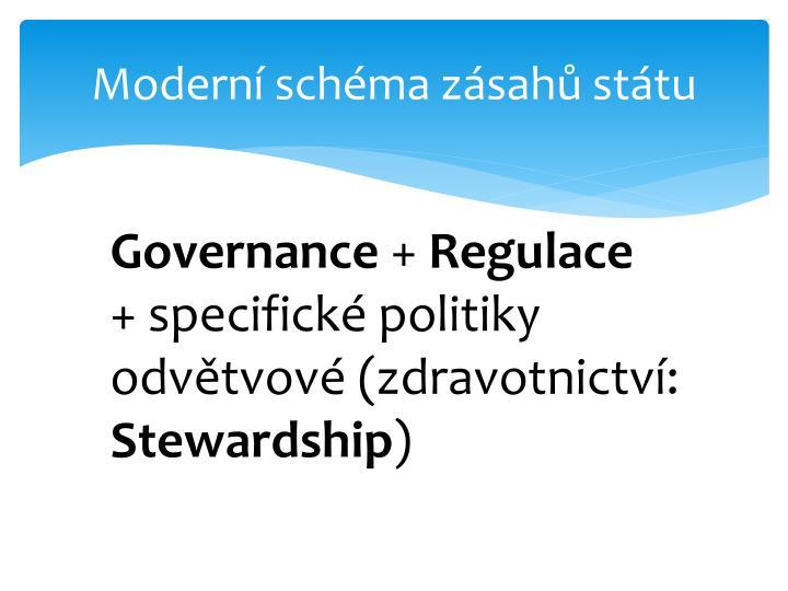 Moderní schéma zásahů státu
