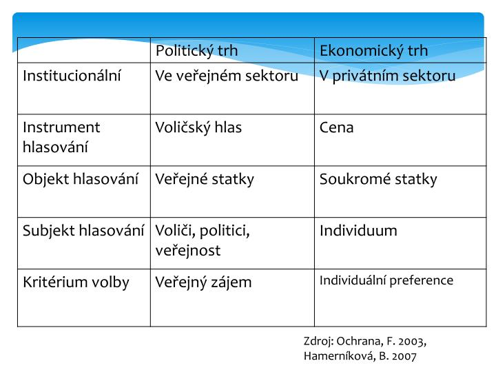 Zdroj: Ochrana, F. 2003, Hamerníková, B. 2007