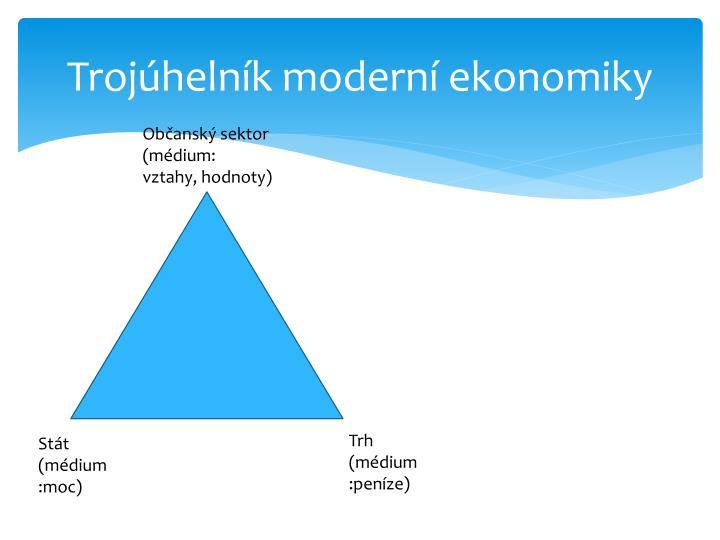 Trojúhelník moderní ekonomiky