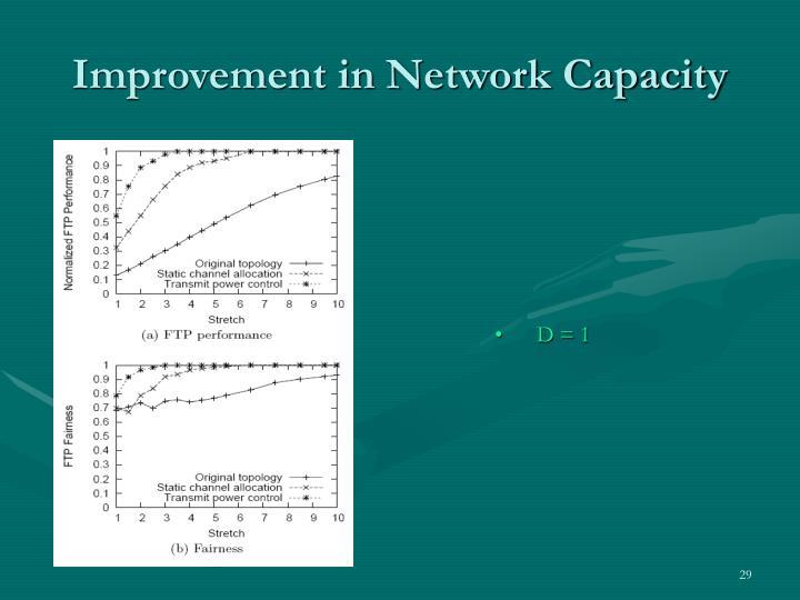 Improvement in Network Capacity