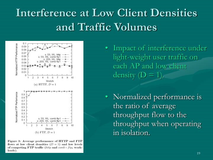 Interference at Low Client Densities and Traffic Volumes