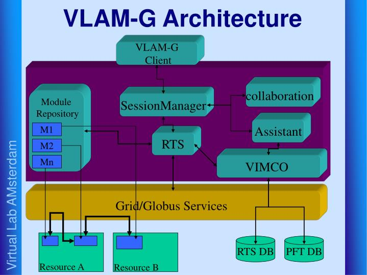 VLAM-G Architecture