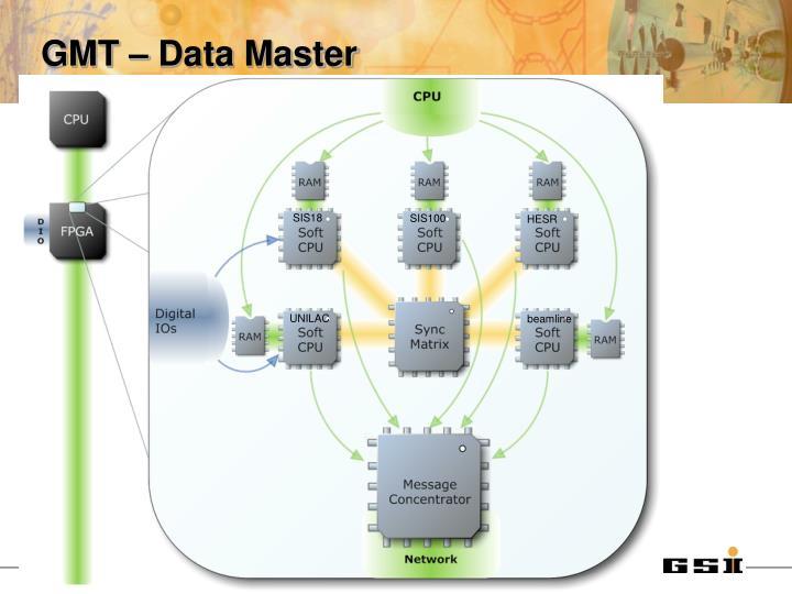 GMT – Data Master