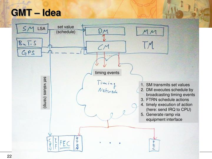 GMT – Idea