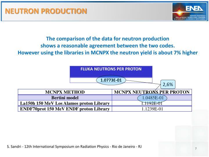 NEUTRON PRODUCTION