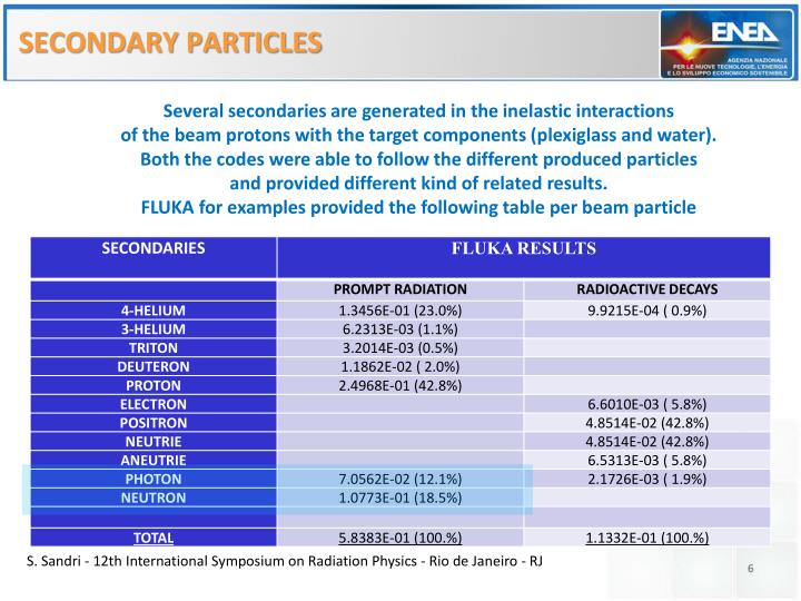 SECONDARY PARTICLES