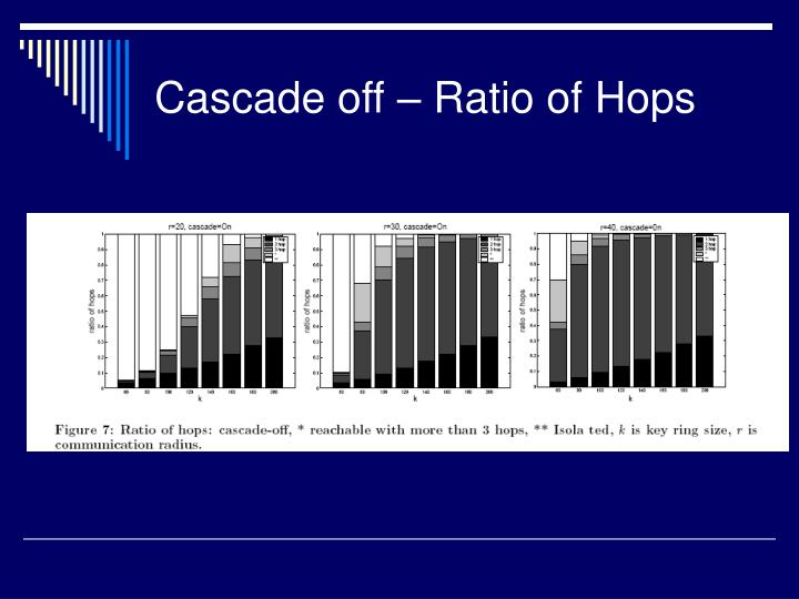 Cascade off – Ratio of Hops