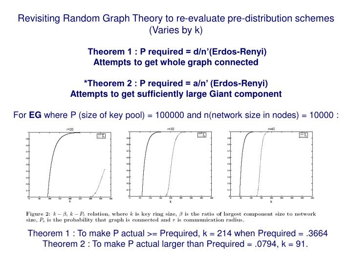 Revisiting Random Graph Theory to re-evaluate pre-distribution schemes