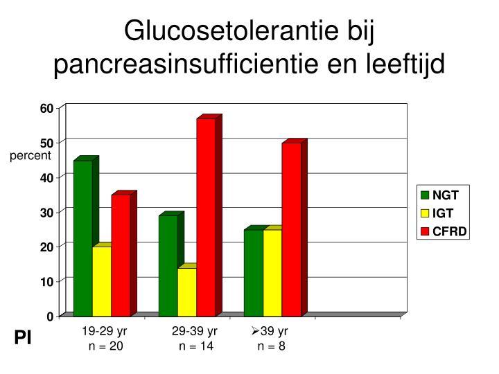 Glucosetolerantie bij pancreasinsufficientie en leeftijd
