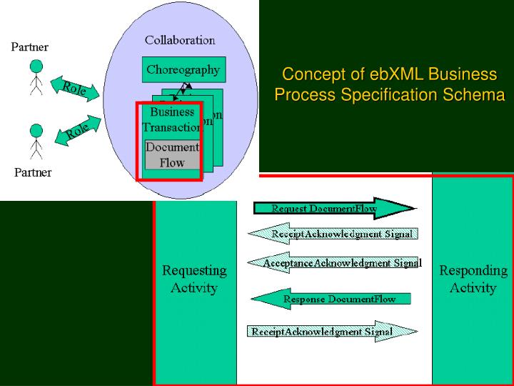 Concept of ebXML Business Process Specification Schema