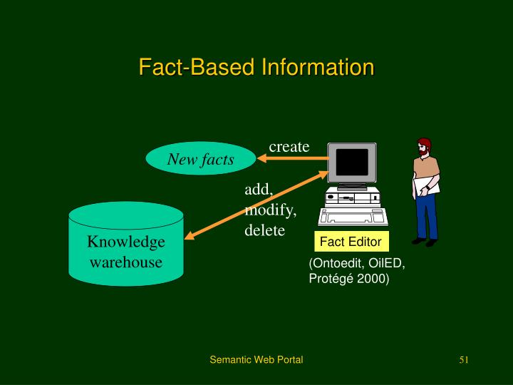 Fact-Based Information